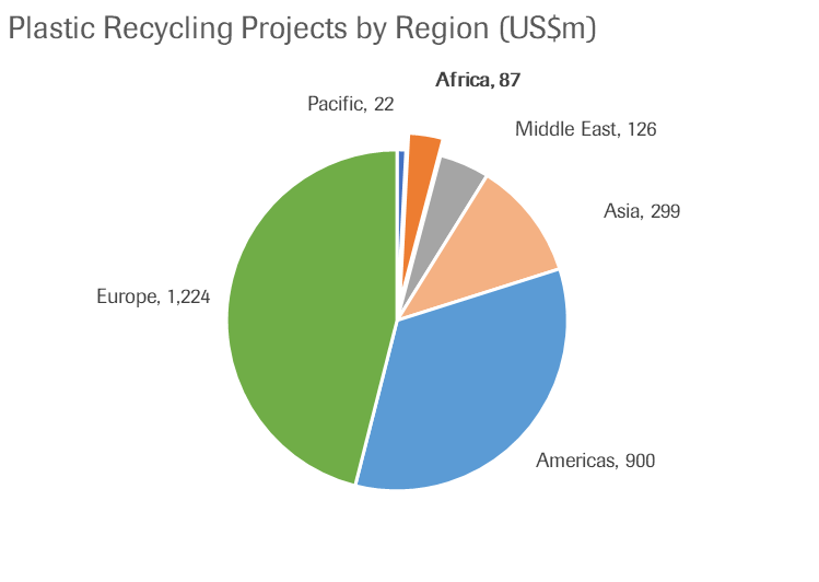 plastic recycling by region